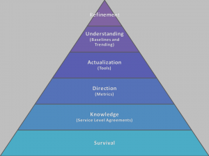 Hierarchy of Monitoring Needs