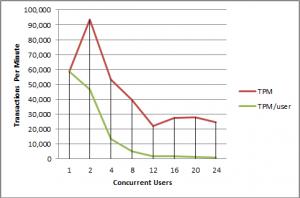 Lines_Sand_TPM_Chart