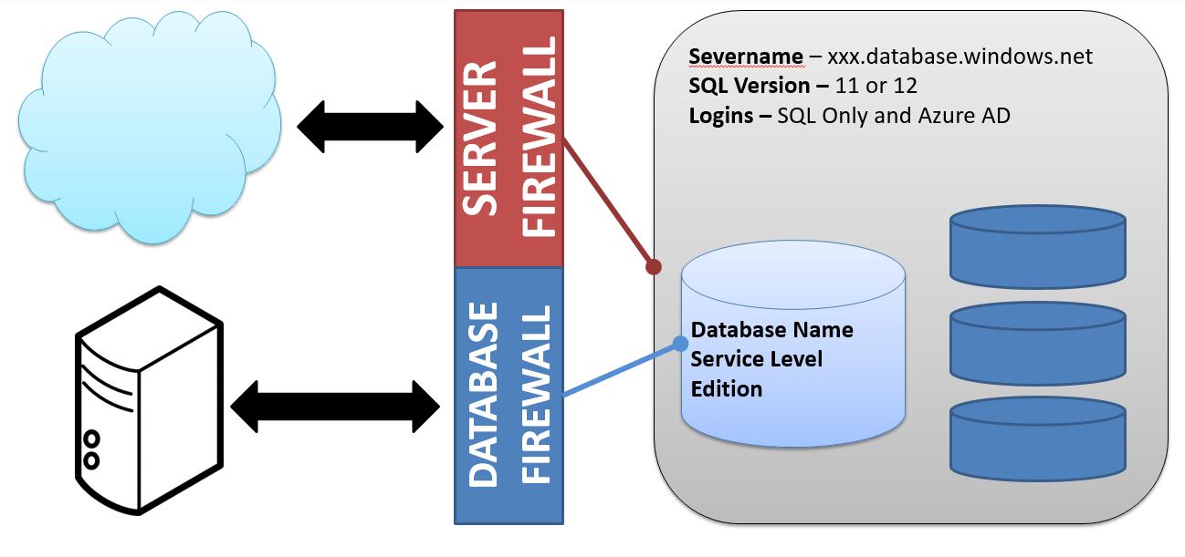 SQL Server | Art of the DBA on